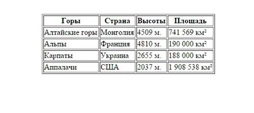 Простая таблица без форматирования