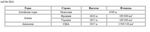 Таблица - выравнивание по центру