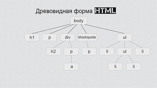 древовидная форма HTML картинка