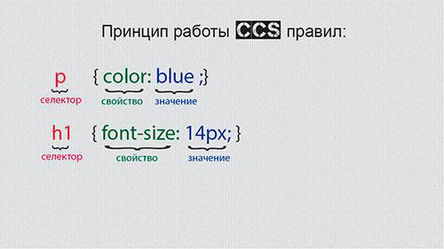 структура CSS правила