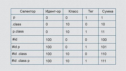 таблица-приоритетностей-в-CSS