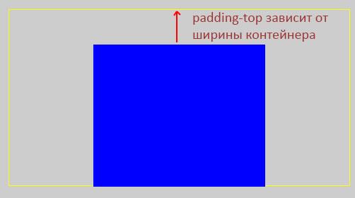 padding-зависит-от-ширины-контейнера