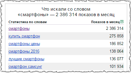 яндекс-вордстат-смартфоны