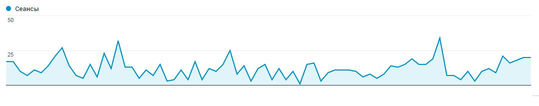 показатели моего блога