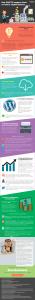sozdanie-i-monetizatsiya-bloga-infografika