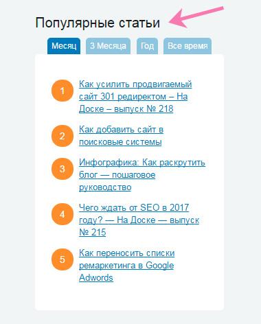 самые популярные статьи блога